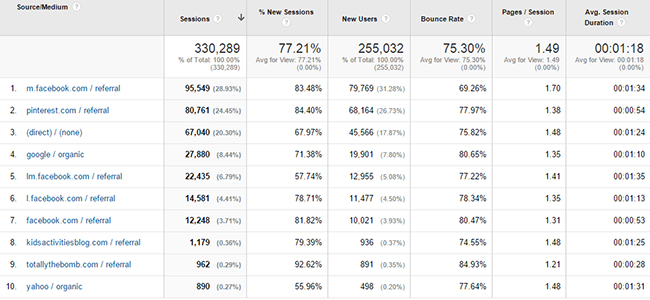 December Analytics Referral Report